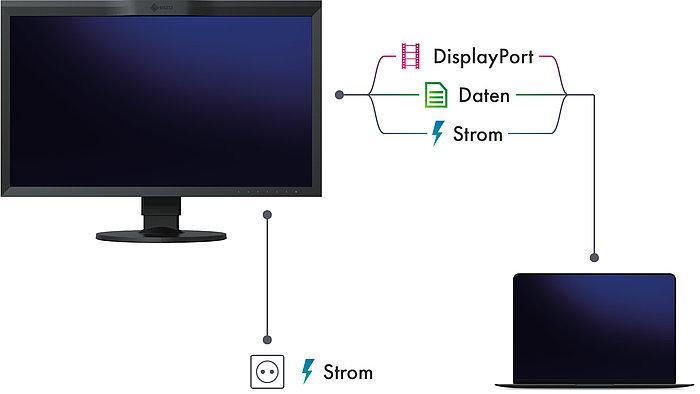 USB-C Konnektivität